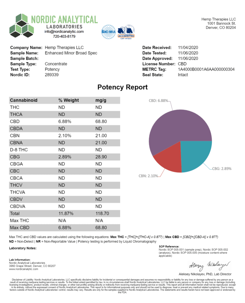 Third-party Certificate of analysis report confirming Potency levels.